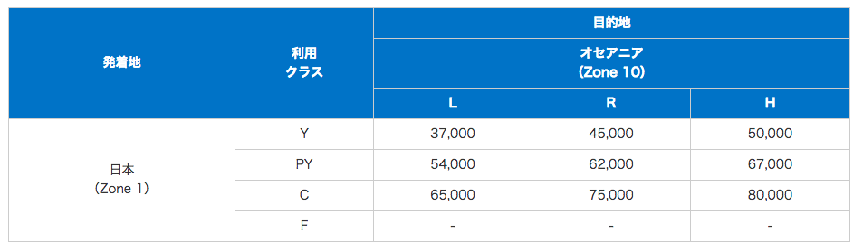 ANA国際特典航空券の交換に必要なマイル数